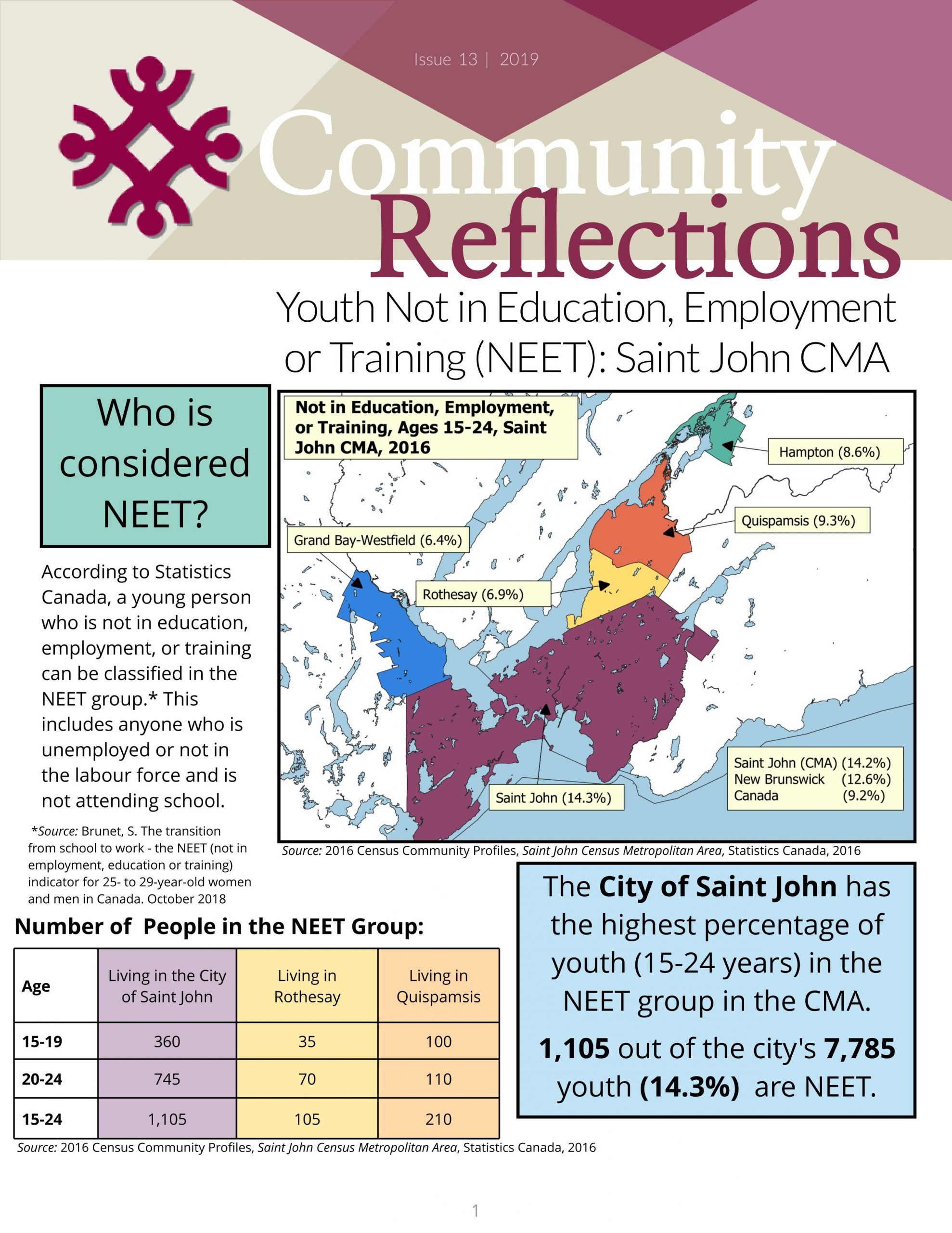 NEET Youth – Issue 13