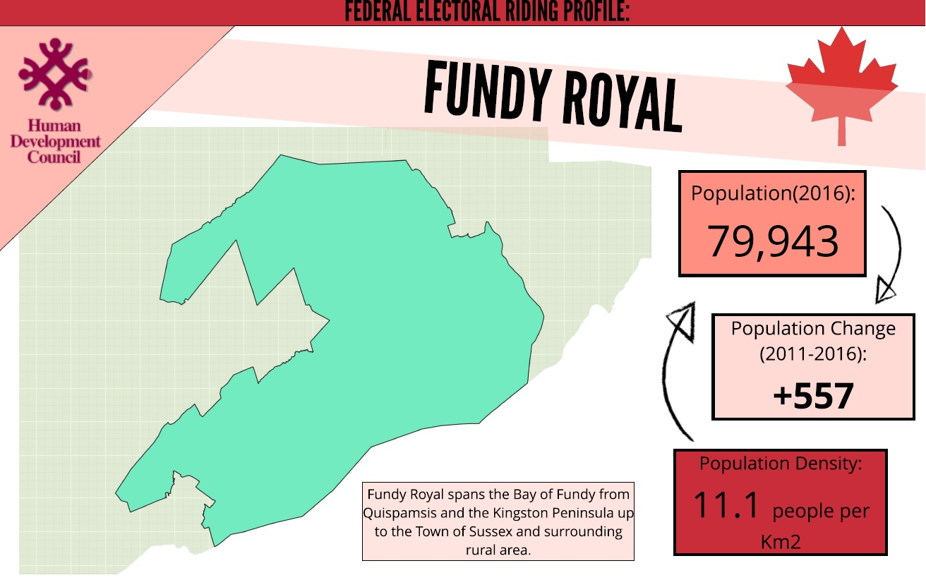 Fundy Royal Riding Profile