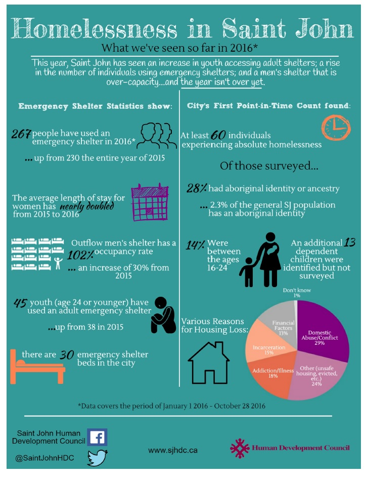 National Housing Day Infograph