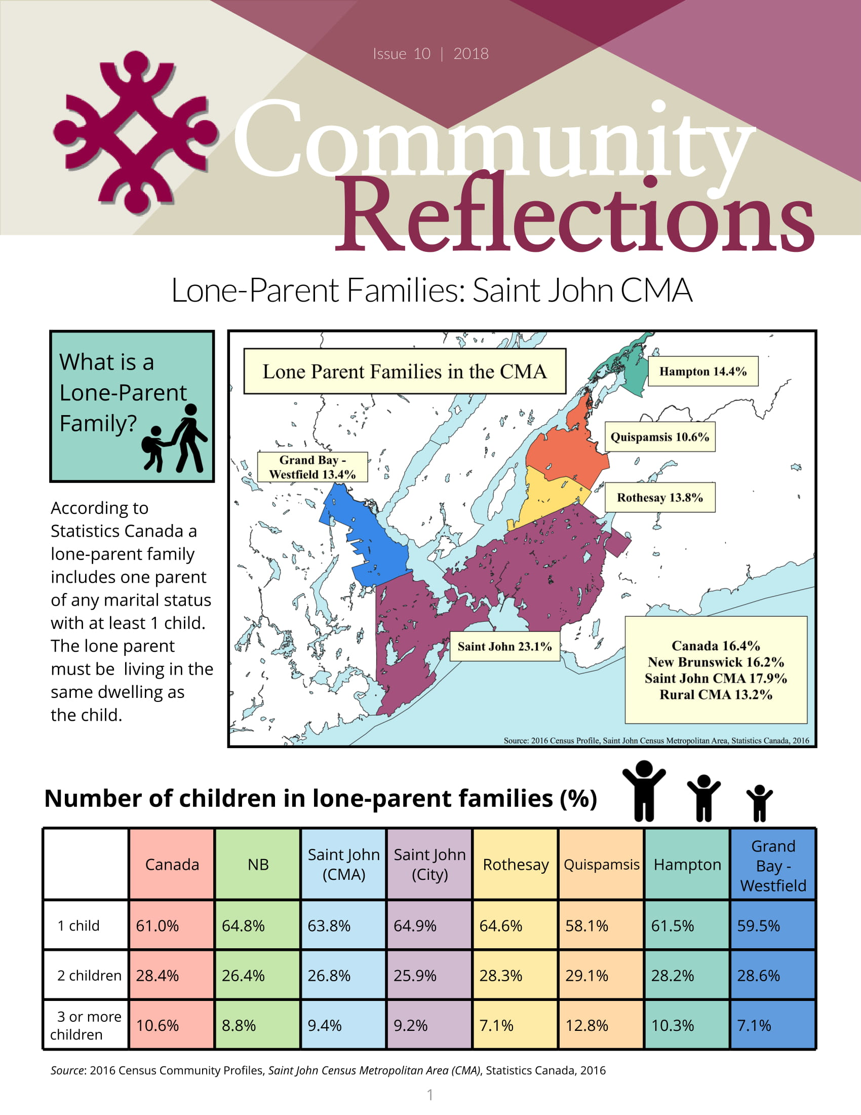 Lone Parent Families – Issue 10