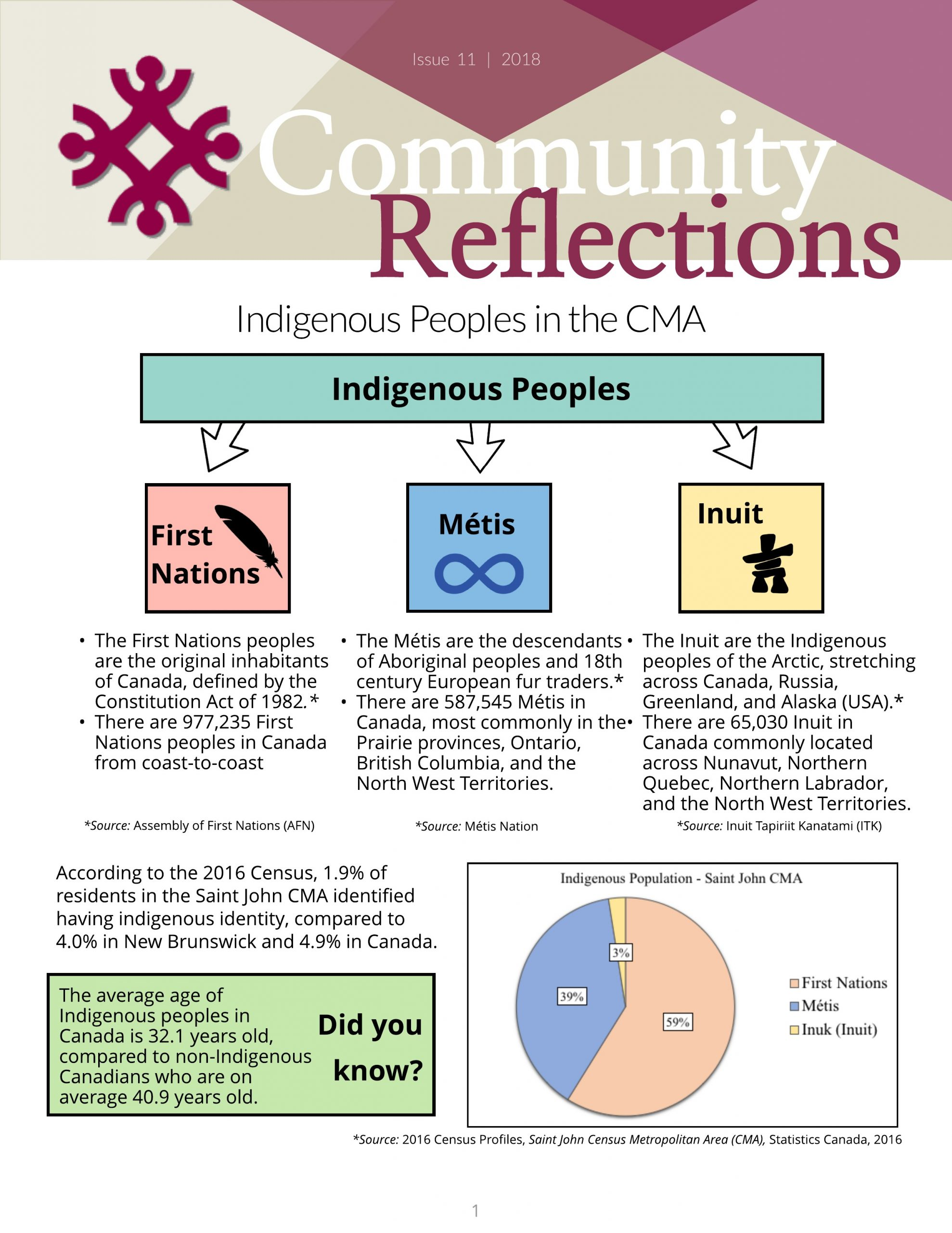 First Peoples Of the CMA – Issue 11