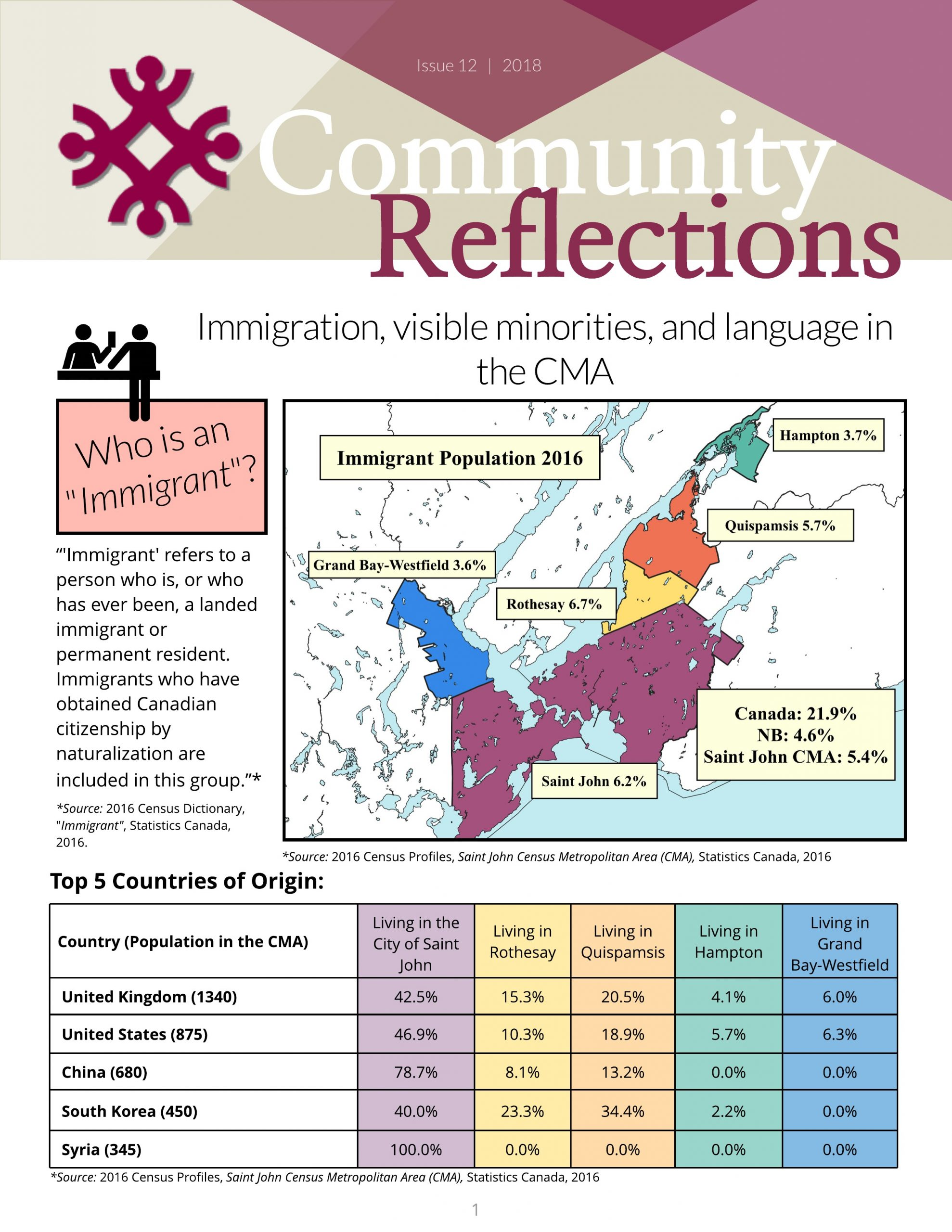 Immigration & Visible Minorities – Issue 12