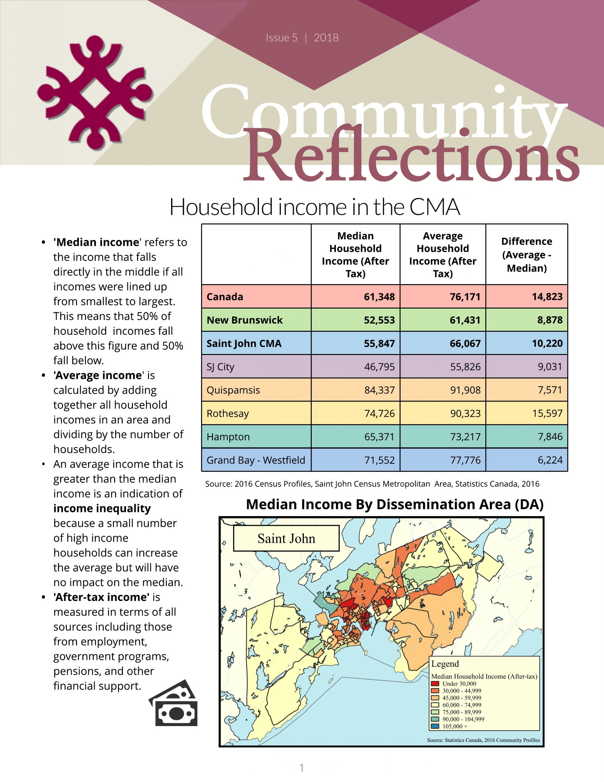 Household Income – Issue 5