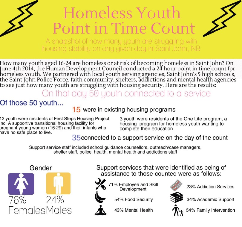 Youth Homelessness Count – Saint John