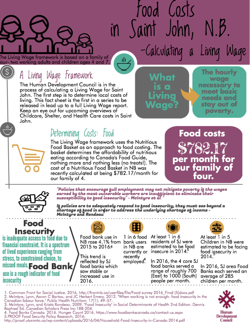 Calculate A Living Wage – Food