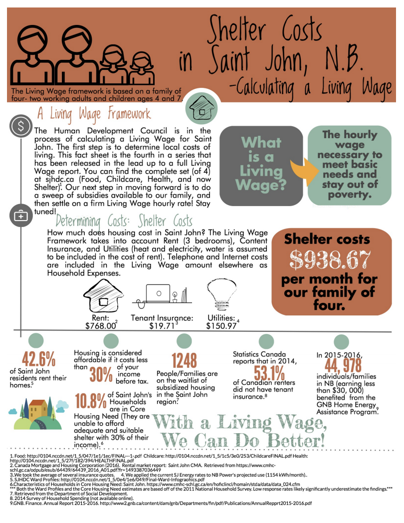 Calculating A Living Wage – Shelter