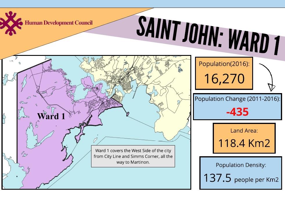 Saint John Ward Profiles