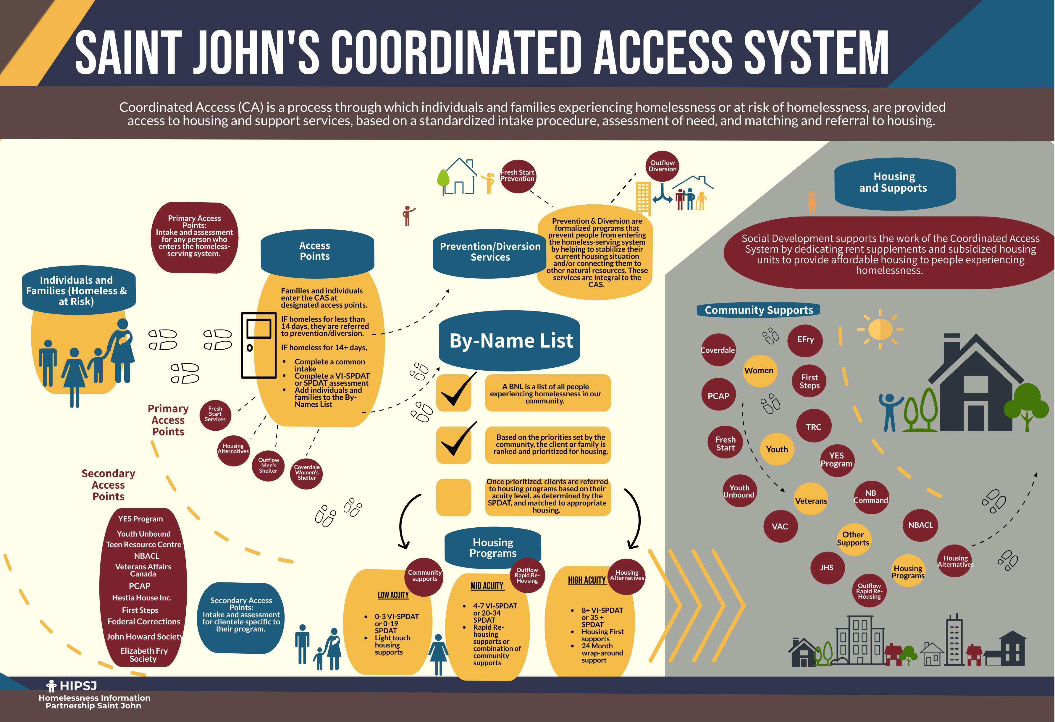 Saint John's Coordinated Access System